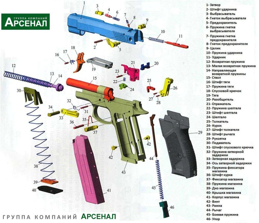 Схема разобрки пистолета Гроза